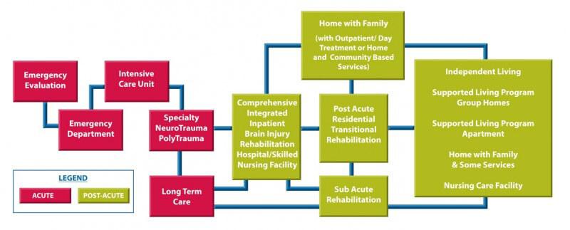 Treatment | Brain Injury Association of America