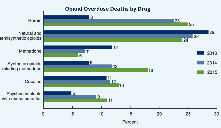 Opioid Overdose and Brain Injury