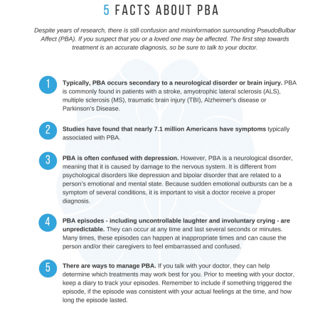 Five Facts About PBA