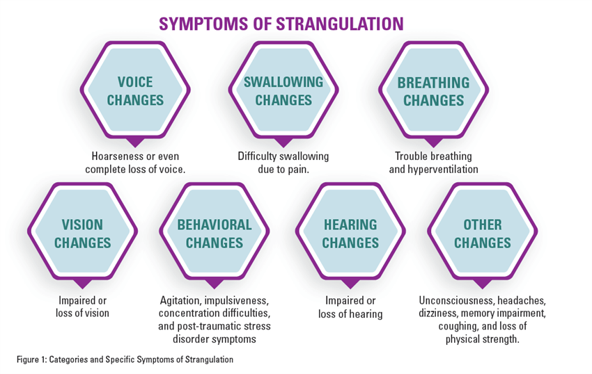 Figure 1: Categories and Specific Symptoms of Strangulation